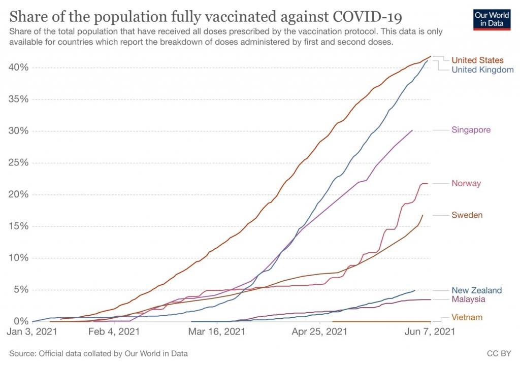 Chạy đua vaccine: Thực trạng toàn cầu và bài toán cho Việt Nam