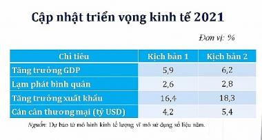 CIEM công bố 2 kịch bản kinh tế năm 2021