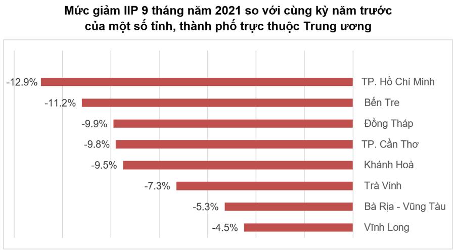 Tăng trưởng quý IV/2021: Vẫn còn nhiều cửa sáng cho nền kinh tế phục hồi