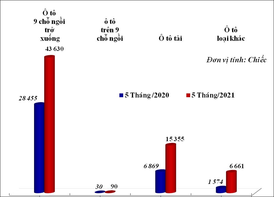 Ô tô nguyên chiếc nhập khẩu tăng tới 78%