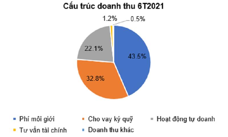 """""""Giải mã"""" kết quả kinh doanh quý II/2021 của Chứng khoán HCM"""