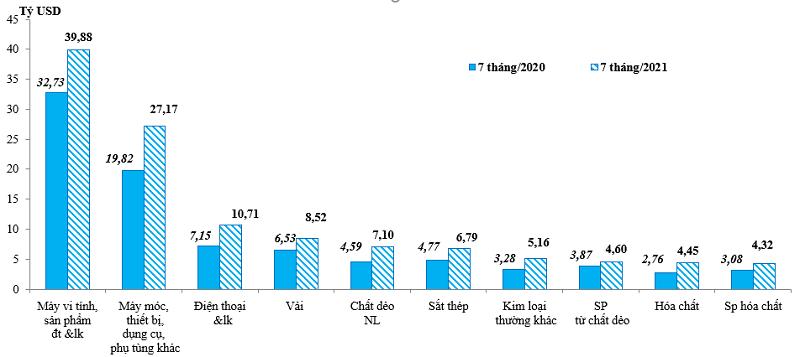 Lộ diện thị trường có mức thặng dư thương mại lớn nhất, với gần 45 tỷ USD