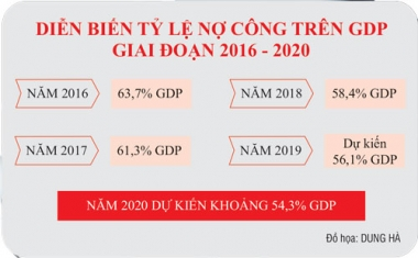 Hết năm 2019: nợ công giảm còn 56,1% GDP