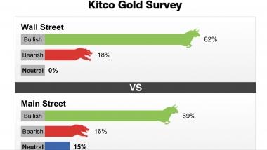 Tuần từ 03-08/02/2020: Trên 80% chuyên gia dự đoán giá vàng sẽ tăng
