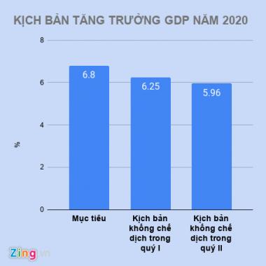 Mức tăng GDP 2020 phụ thuộc vào Covid-19 được khống chế sớm hay muộn!