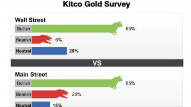 Tuần từ 17 -22/02/2020: đa số chuyên gia dự đoán giá vàng sẽ tăng