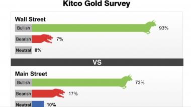 Tuần 24-29/02/2020: Trên 90% chuyên gia dự đoán giá vàng sẽ tăng