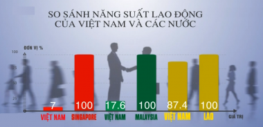 Tìm lời giải cho bài toán tăng năng suất lao động của Việt Nam