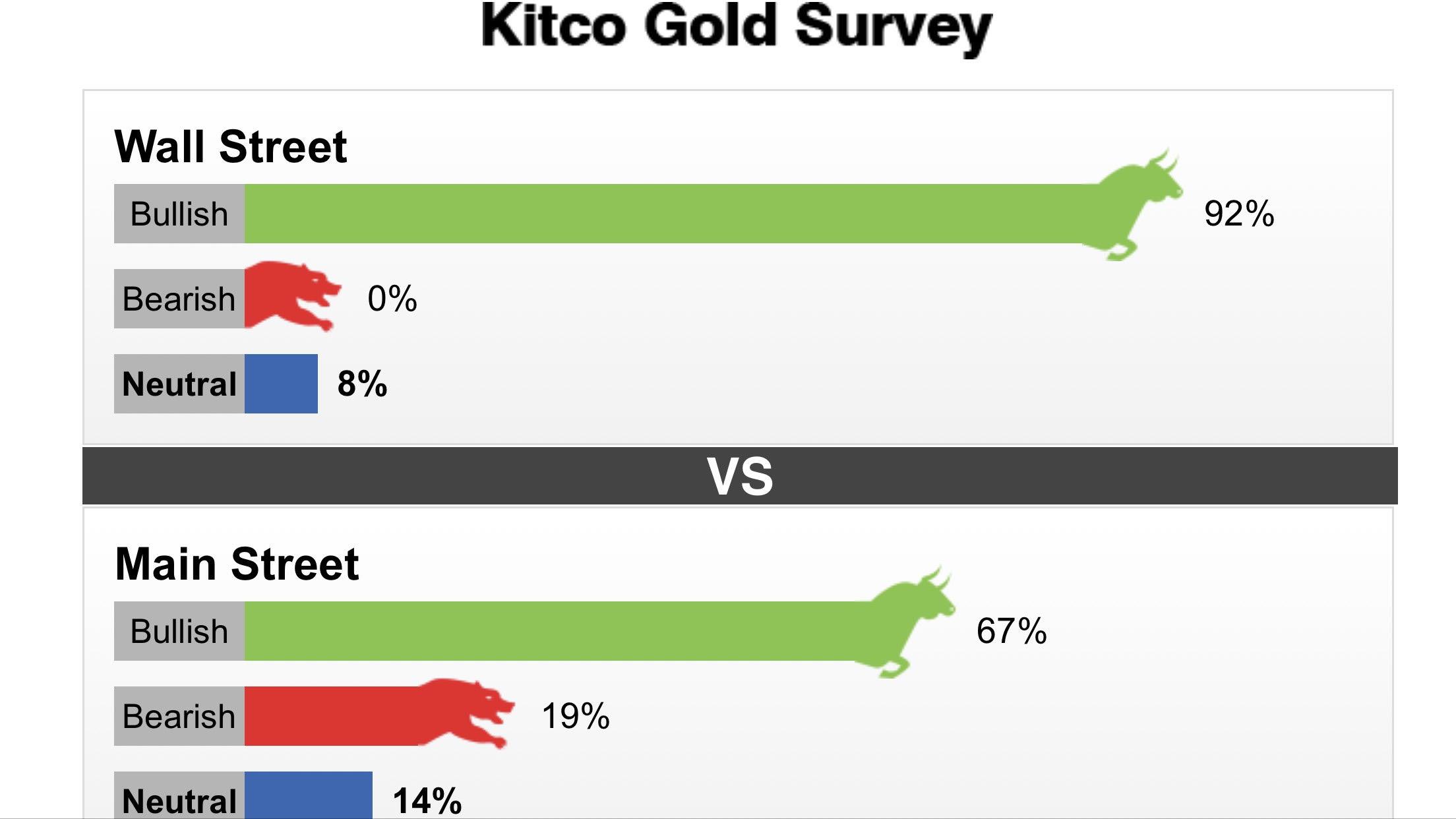 Tuần từ 06-11/4/2020: Hơn 90% chuyên gia dự đoán giá vàng sẽ tăng
