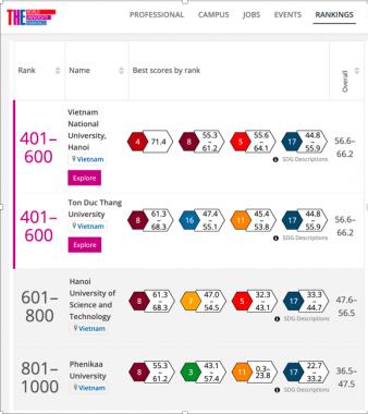 4 trường đại học Việt Nam ghi danh trong Bảng xếp hạng ảnh hưởng thế giới