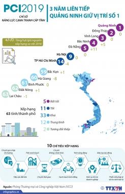 Quảng Ninh tiếp tục dẫn đầu Bảng xếp hạng PCI 2019