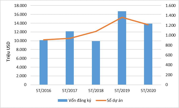 5 tháng đầu năm, vốn đăng ký FDI đạt 7,44 tỷ USD