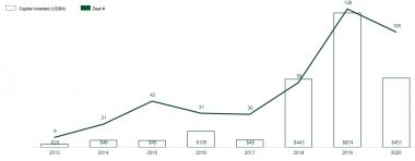 451 triệu USD đổ vào các startup công nghệ Việt Nam năm 2020