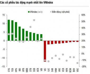 Chứng khoán Việt Nam chưa kỳ vọng nâng hạng, chọn bảo toàn lợi nhuận là hơn