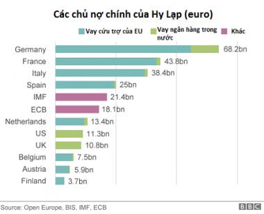 Hy Lạp đóng băng ngân hàng: Áp lực lớn đối với các chủ nợ