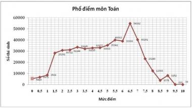Tốt nghiệp THPT quốc gia 2015: Tỷ lệ đỗ thấp nhất trong vòng 4 năm qua