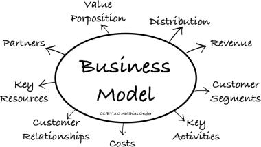 Làm sao để chọn đúng mô hình kinh doanh khi bắt đầu khởi nghiệp?