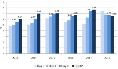 NCEIF dự báo: GDP năm 2018 đạt mức 6,83%