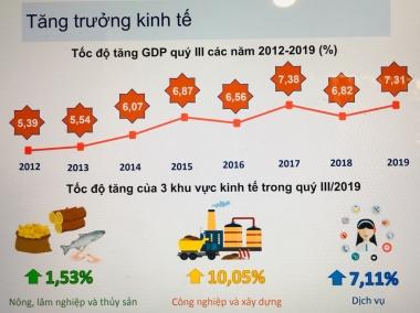 GDP 9 tháng năm 2019 tăng cao nhất trong 9 năm gần đây