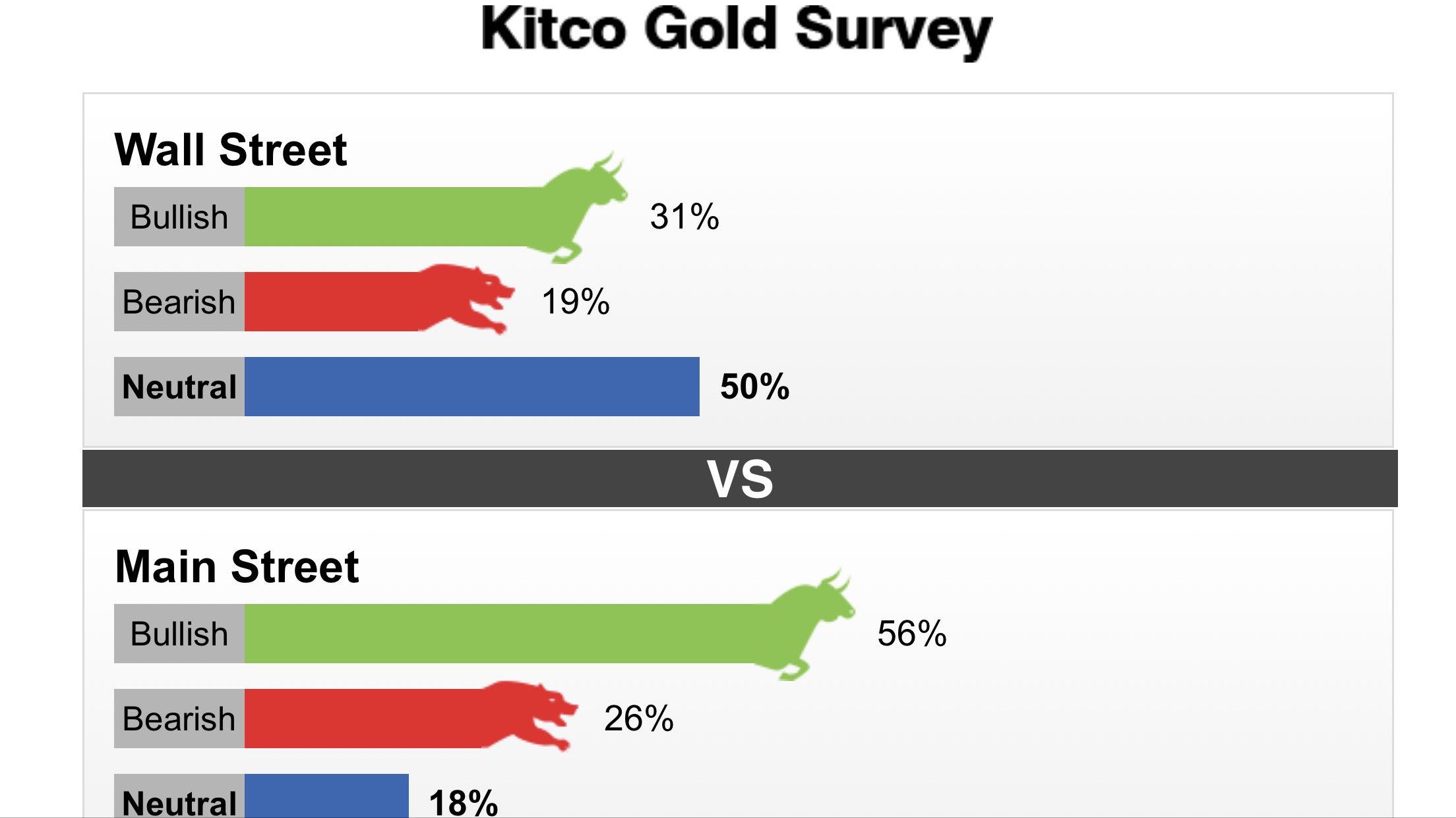Tuần từ 30/9-05/10/2019: Không rõ hướng đi của giá vàng