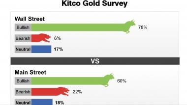 Tuần từ 28/10-02/11/2019: gần 80% chuyên gia dự đoán giá vàng sẽ tăng