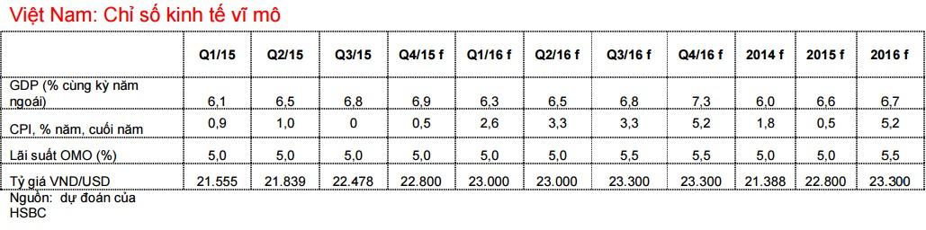 HSBC: Năm 2020, Việt Nam sẽ giải ngân vượt mức 20 tỷ USD
