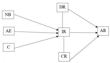 Đề xuất mô hình các nhân tố ảnh hưởng đển rủi ro tiềm tàng trong kiểm toán báo cáo tài chính