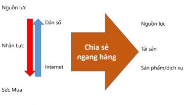 Thị trường tài chính Việt: Cần mở đường cho mô hình kinh tế chia sẻ