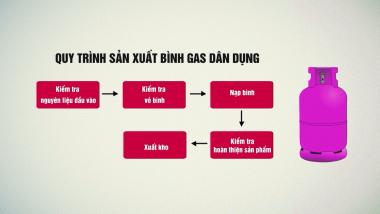 Quy trình sản xuất 1 bình gas an toàn – chất lượng