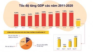 Tổng cục Thống kê công bố, GDP năm 2020 tăng 2,91%