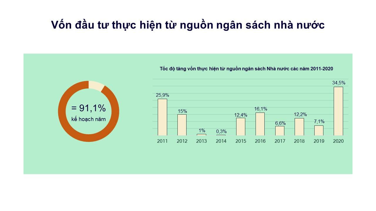 Giải ngân đầu tư công năm 2020 đạt mức 91,1%, chưa đạt kế hoạch