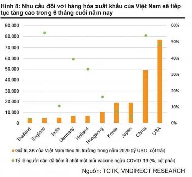 VNDIRECT: Vì Covid-19, tăng trưởng quý II dự báo dưới 7%