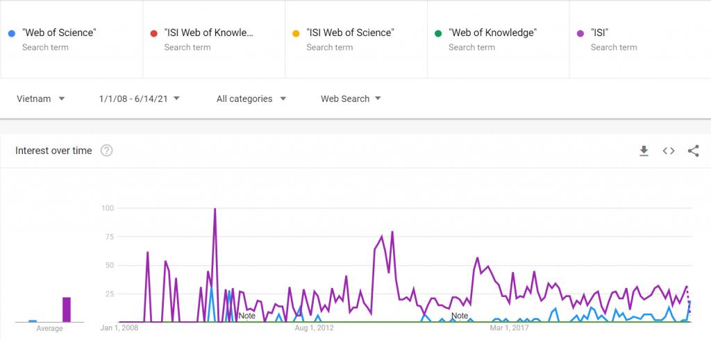 Chỉ mục tạp chí và hệ số tác động nhìn từ Google Trends