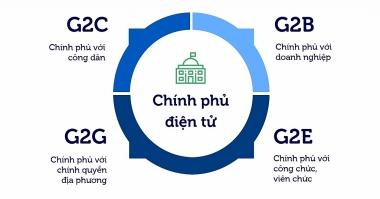 Đến năm 2025, Việt Nam thuộc nhóm 50 nước dẫn đầu về chỉ số tham gia điện tử