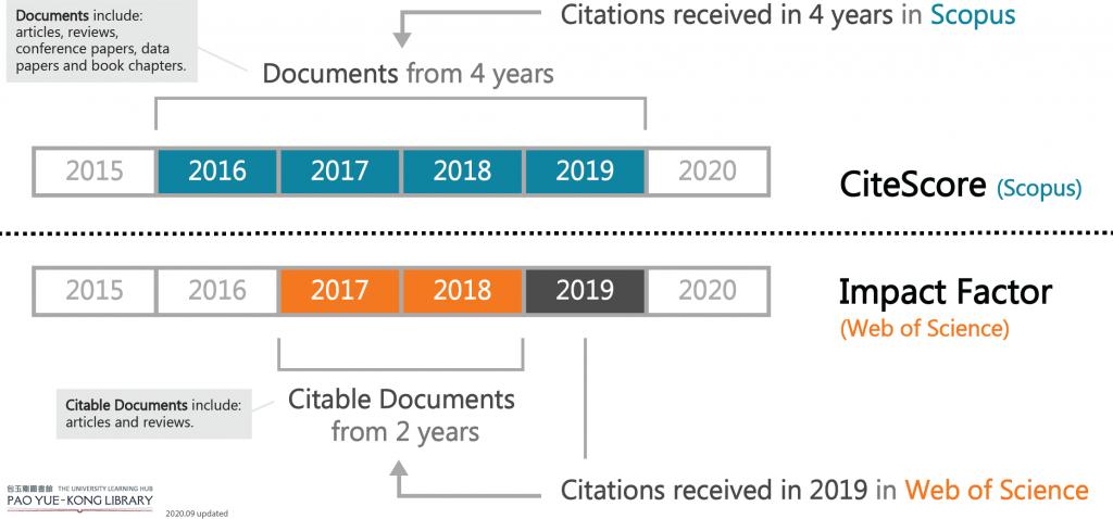 Hệ thống công bố khoa học: Chỉ mục tạp chí và hệ số tác động JIF, CiteScore