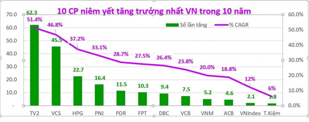 TTCK Việt Nam có còn hấp dẫn?