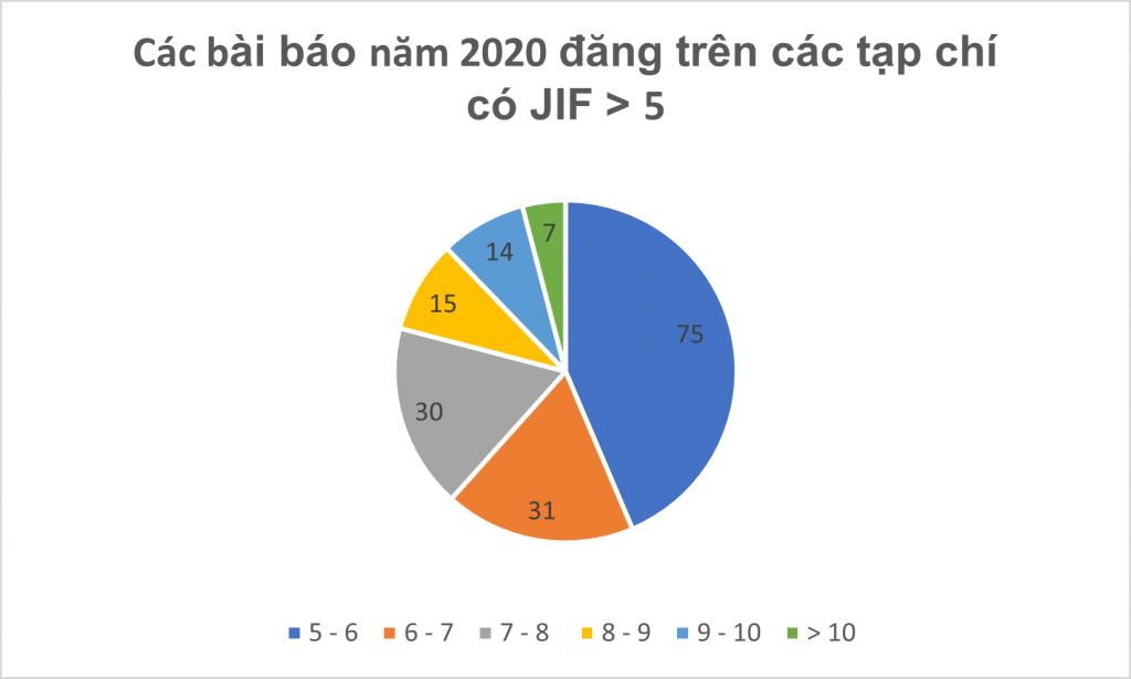 Journal Impact Factor 2020: Một số quan sát từ dữ liệu SSHPA