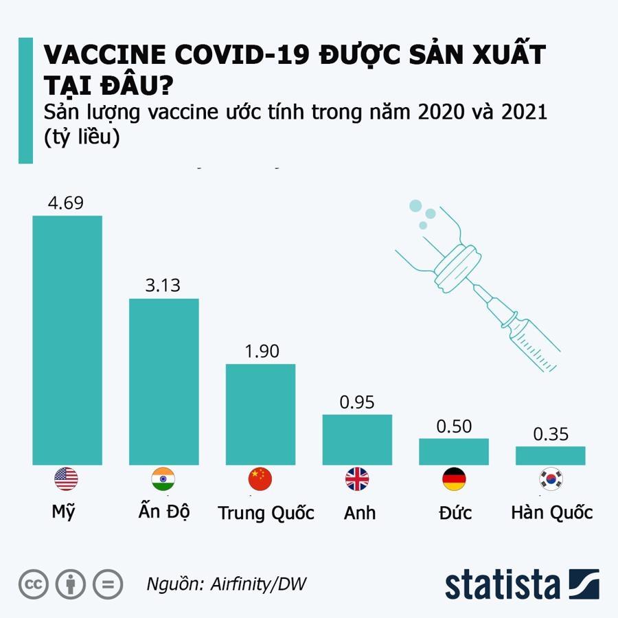 Miễn trừ bản quyền vaccine: 164 thành viên WTO chưa đạt được đồng thuận