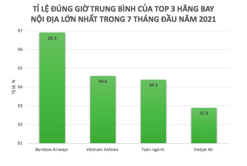 Khai thác tăng gần 22%, Bamboo Airways tiếp tục bay đúng giờ nhất toàn ngành