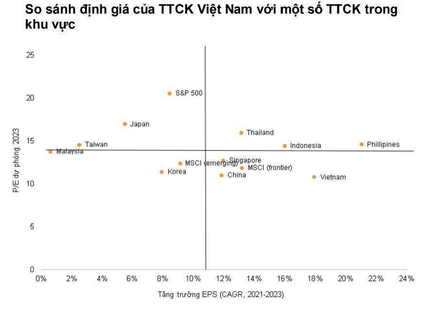 Định giá TTCK Việt Nam còn hấp dẫn, cơ hội chọn đầu tư cho năm 2022