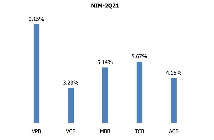MBS dự báo giá mục tiêu của VPB là 86.900 đồng