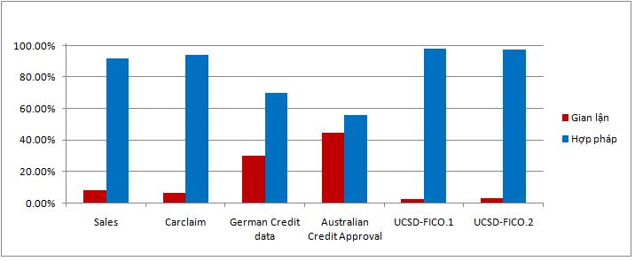 Vấn đề mất cân bằng dữ liệu trong phát hiện  gian lận tài chính