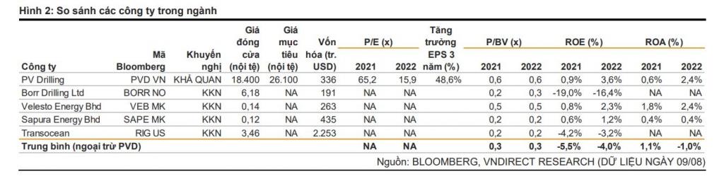 Khoảng rộng cho triển vọng tăng giá PVD