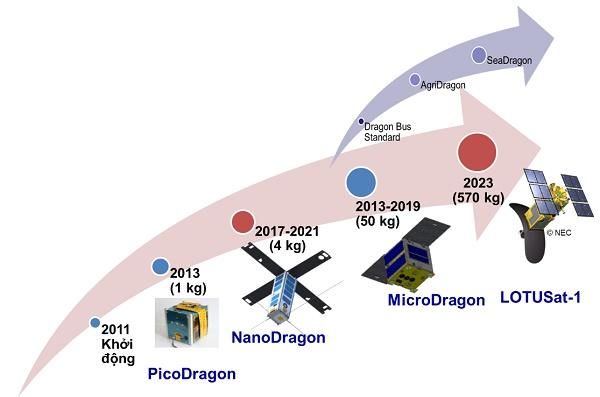 Vệ tinh 'made in Việt Nam' chuẩn bị được phóng lên vũ trụ
