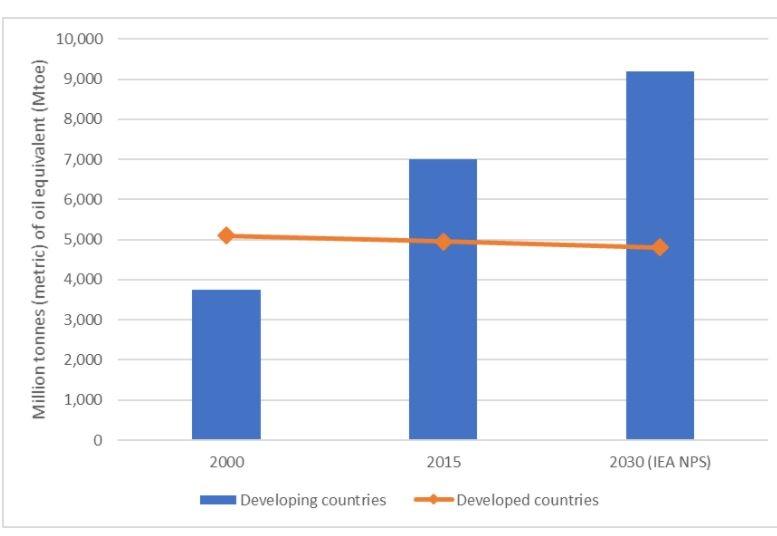 Kinh tế số ở các quốc gia đang phát triển: thách thức và giải pháp