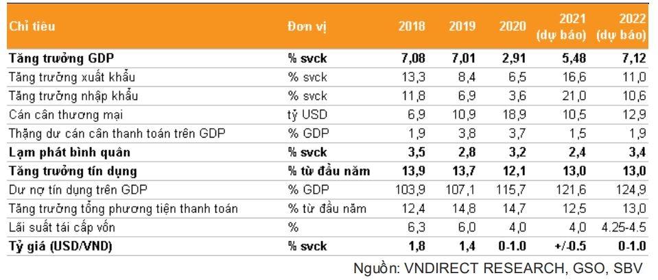 VNDIRECT hạ dự báo tăng trưởng GDP năm 2021 về 5-5,5%