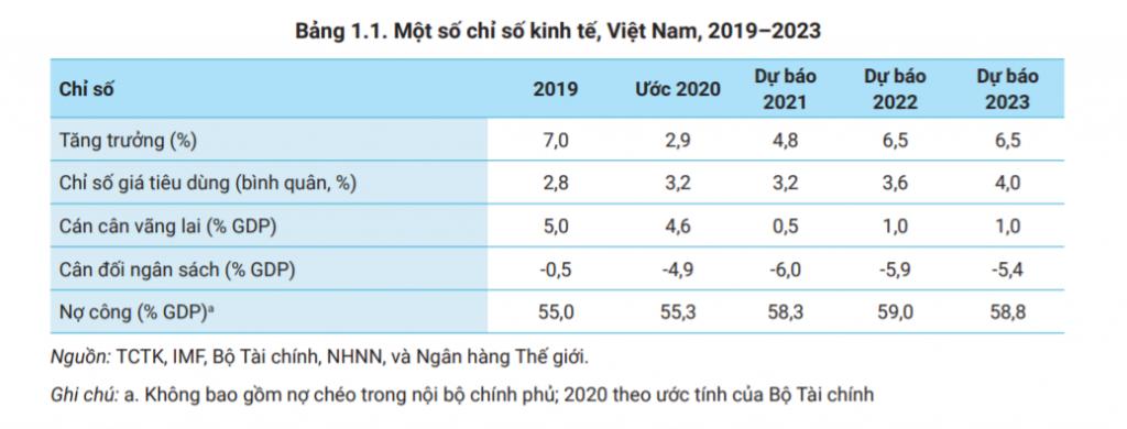 WB hạ dự báo tăng trưởng GDP Việt Nam về 4,8%, khuyến nghị 3 giải pháp chính sách