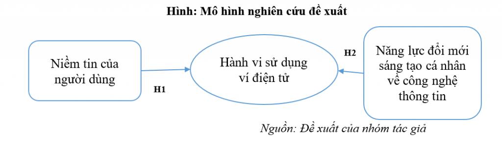 Các nhân tố ảnh hưởng đến hành vi sử dụng ví điện tử của người dùng Việt Nam