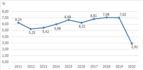 Thúc đẩy tăng trưởng kinh tế trong thời kỳ đại dịch Covid-19