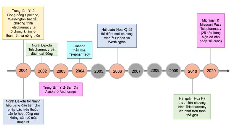 Kết nối Dược sỹ cộng đồng với người bệnh trong đại dịch Covid-19 và xa hơn